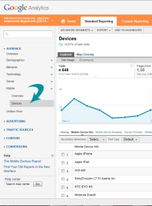 Google Analytics readout